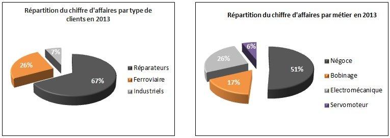 Répartition chiffre d'affaires ABE - Groupe Alphitan