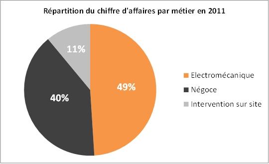 Répartition du chiffre d'affaires par métier en 2011